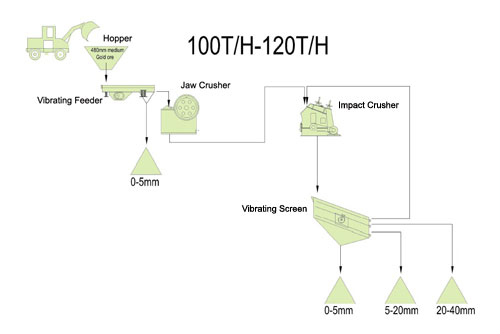 100-120t/h stone crushing plant
